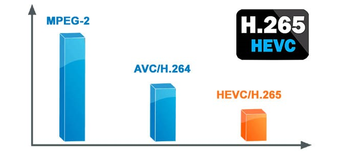 Introduction to the H.265 compression standard