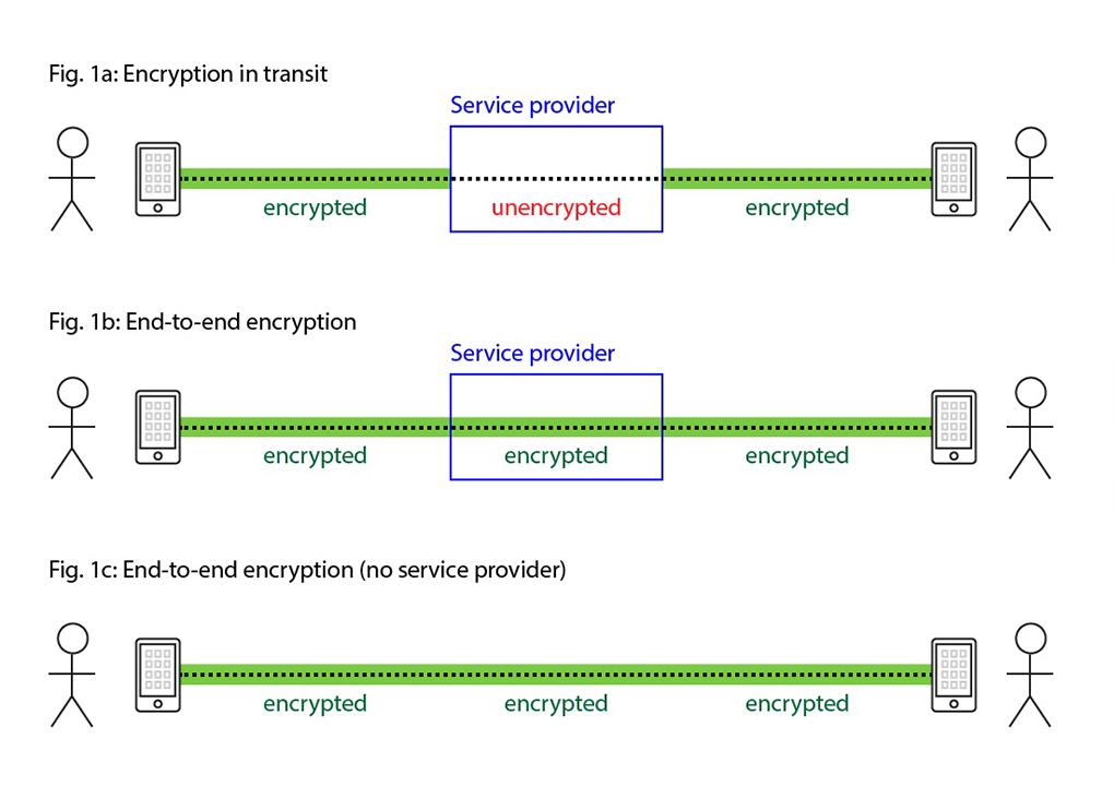 راهکار End-to-end encryption یک روش رمز گذاری است که باعث می شود تا اطلاعات فقط در ابتدا و انتها قابل رویت باشند و به این صورت