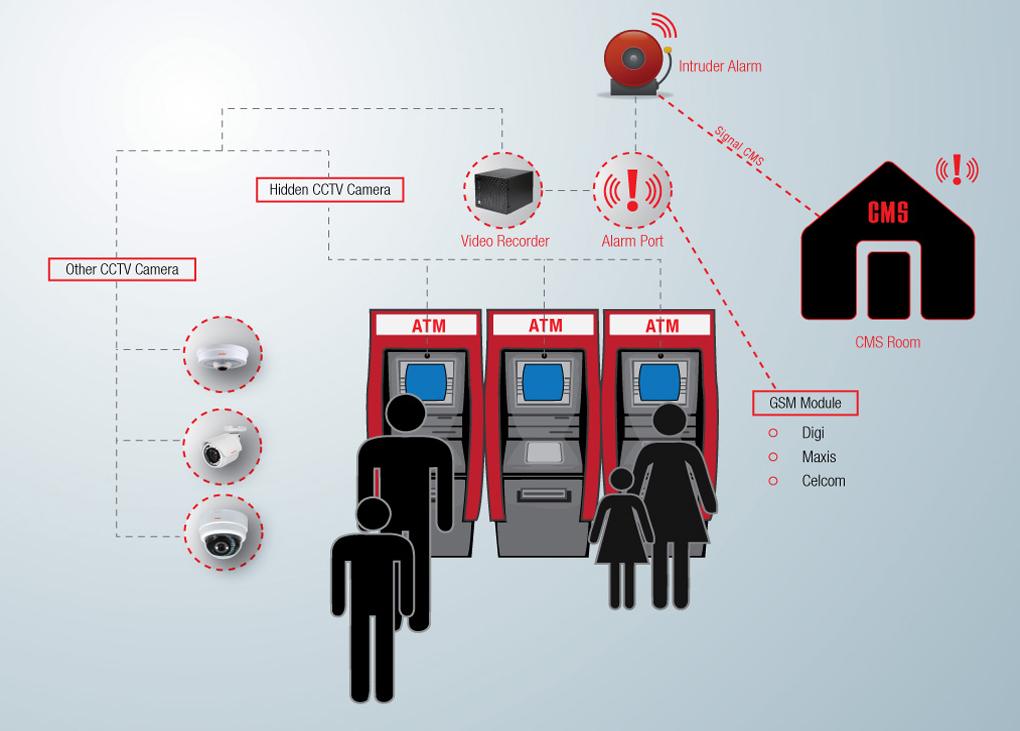 ادغام پردازش تصویر در سیستمهای نظارت تصویری دستگاه های ATM مساله ی چالش برانگیزی است که در چند دهه گذشته مورد توجه قرار گرفته است....