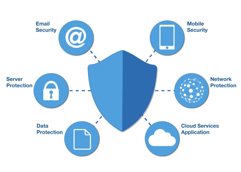امنیت شبکه فعالیتی است که برای محافظت از قابلیت ها و یکپارچگی شبکه و داده های شما طراحی شده است. این فعالیت شامل فن آوری های سخت افزاری و نرم ...