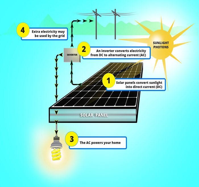 مصرف منابع تجدید ناپذیر مثل نفت، گاز و زغال سنگ به شدت در حال بالا رفتن است اما بالاخره زمانی می رسد که باید به دنبال منبع انرژی تجدیدپذیر مثل انرژی