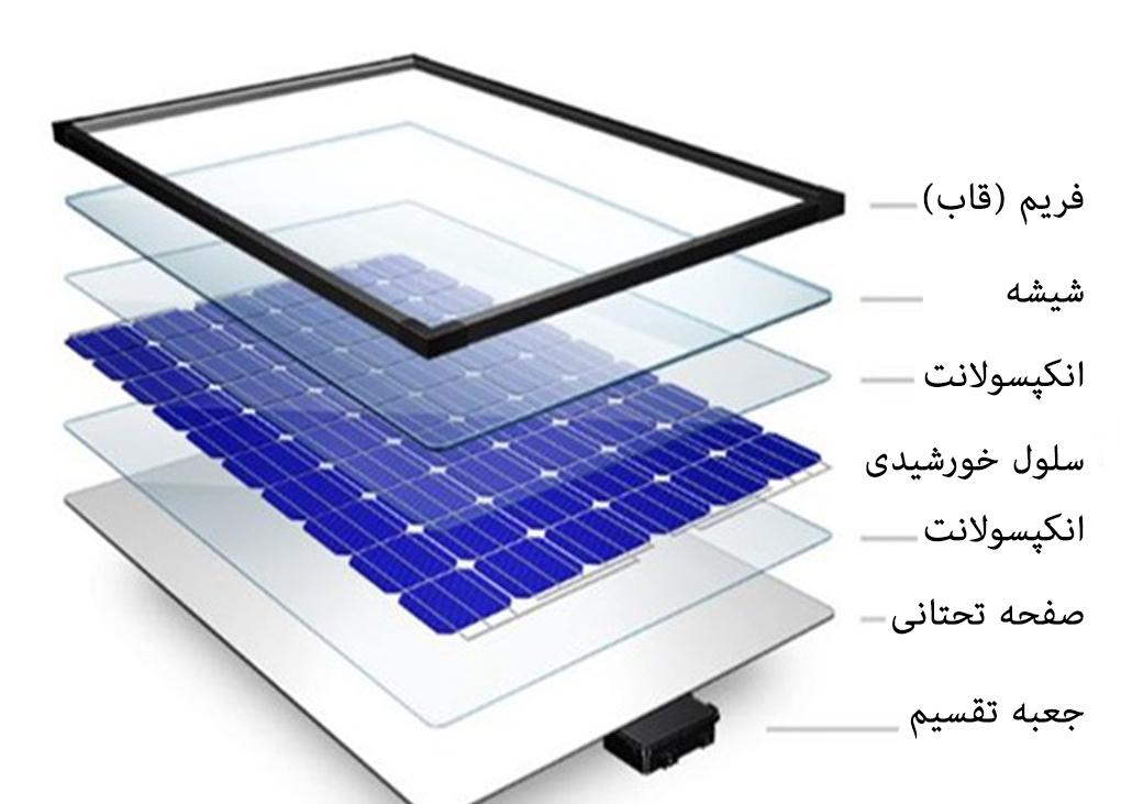 سلول خورشیدیمؤلفهی اصلی پنل خورشیدی است. گاهی به آنها سلولهای فتوولتائیک یاسلولهای PVهم گفته میشود. این سلولها با جذب نور خورشید، برق تولید ..